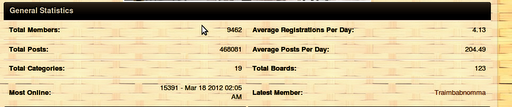 member Statistic from Living in cebu Forums